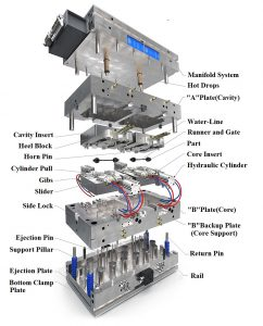 anatomy-of-a-mold manufacturing